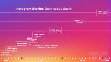 Photo of Facebook planea nuevos productos a medida que las Historias de Instagram llegan a 500 millones de usuarios por día.