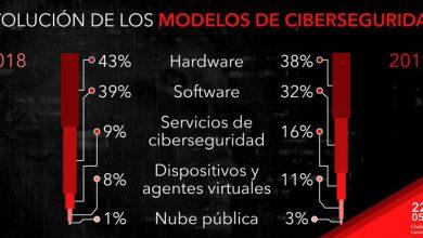 Photo of Más de ocho mil mdd cuestan ataquescibernéticos en el país: Infosecurity México