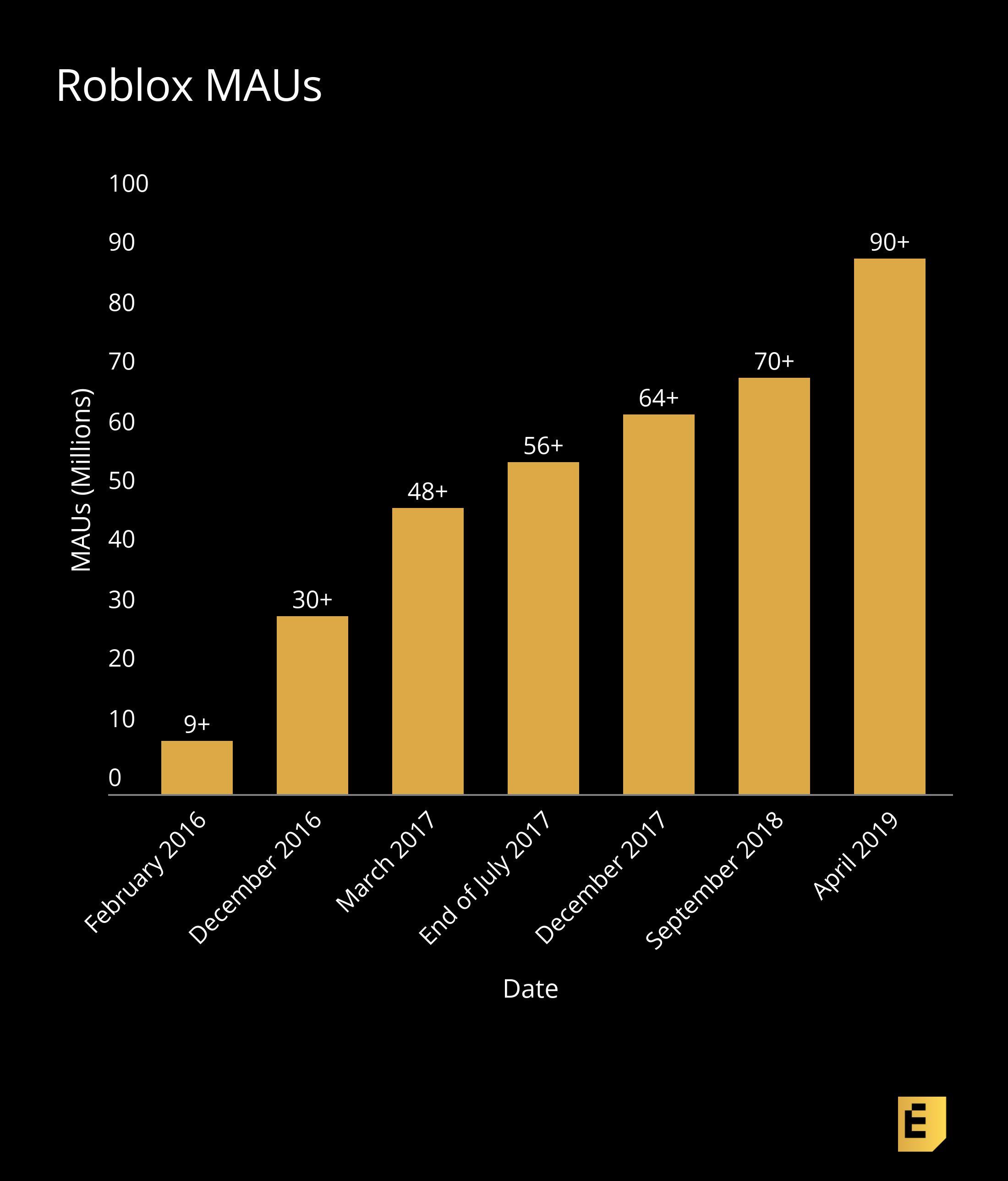 Roblox Llega A Los 100 Millones De Usuarios Mensuales Roblox Alcanza Los 100 Millones De Usuarios Activos Mensuales La Neta Neta