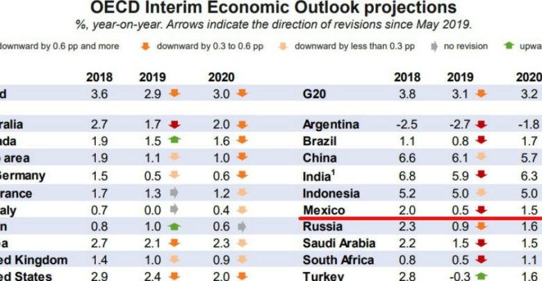 La OCDE baja a 0.5% estimado de crecimiento para México este año 1