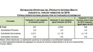 Photo of Economía mexicana crece 0.1 por ciento en tercer trimestre pero PIB se contrae a tasa anual