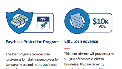 Se acabó el dinero: cierra recepción de solicitudes de ayuda para pequeños negocios 9