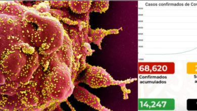 Photo of Concentran CDMX y Edomex 30 mil 739 casos de Covid-19: verifica aquí los casos de tu municipio