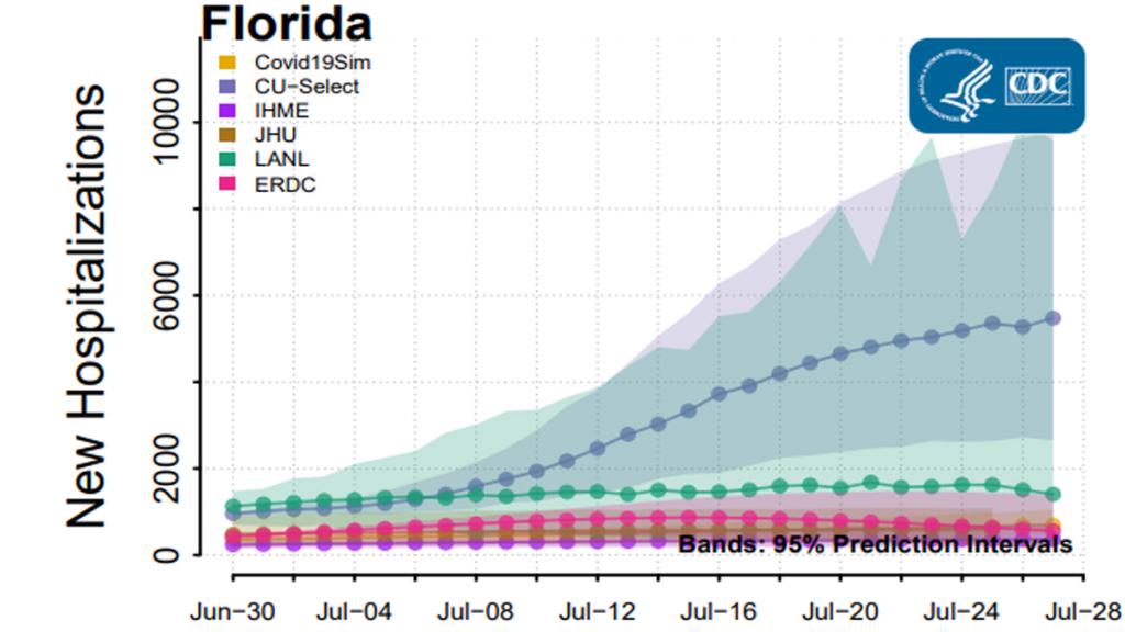 Modelos de CDC pronostican preocupantes cifras de hospitalizaciones por COVID-19 3