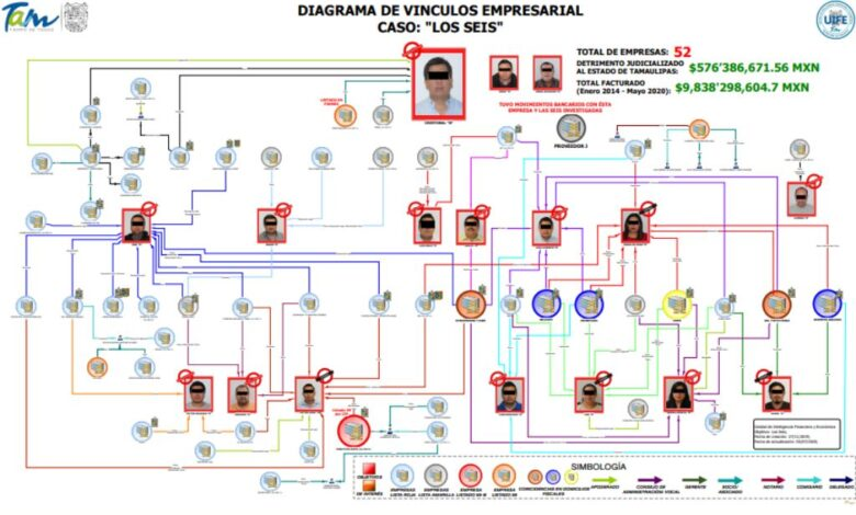Investigan a exfuncionarios de Tamaulipas que operaron red de empresas factureras 1