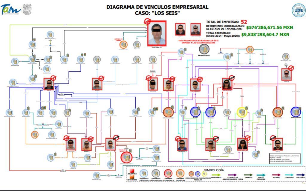 Investigan a exfuncionarios de Tamaulipas que operaron red de empresas factureras 2