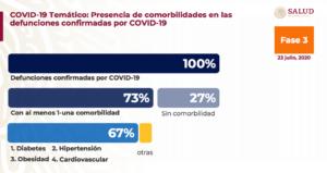Ocupa México quinto lugar en América en mortalidad por Covid-19: López-Gatell 2