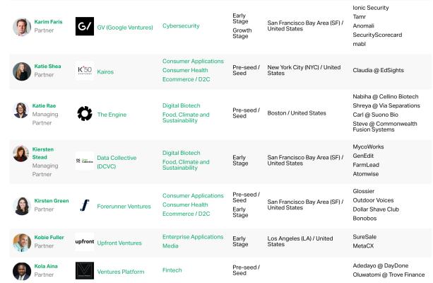 Startups Weekly: la lista TechCrunch revela a los inversores con los que a los fundadores les encanta trabajar 1