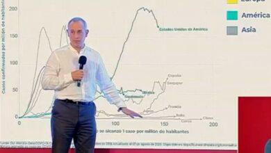 Photo of Por millón de habitantes, México ocupa lugar 11 en defunciones por Covid-19