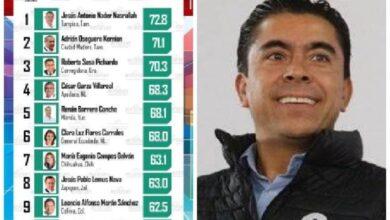 Roberto Sosa, el mejor alcalde posicionado del PAN, sería garantía de triunfo, en próximas elecciones